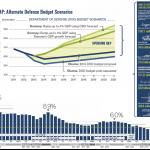 Military Spending under Romney