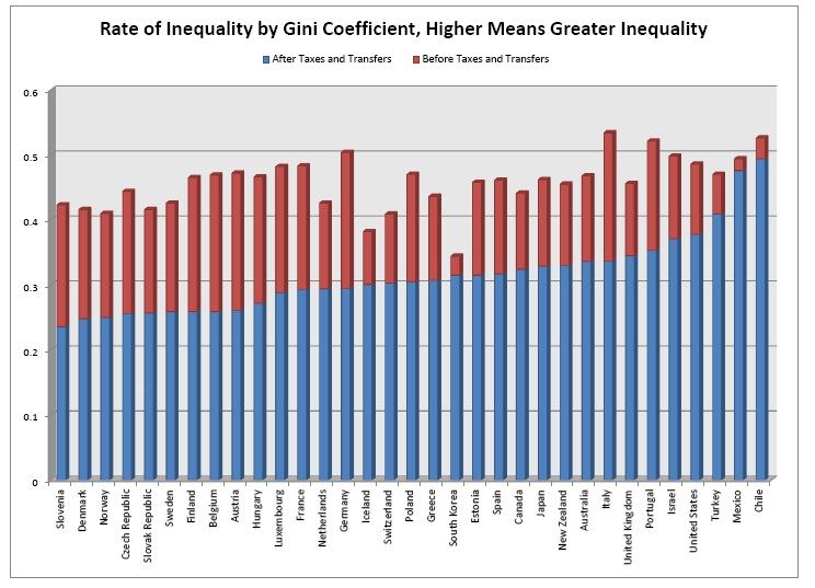Income inequality based on Gini Coeffecient